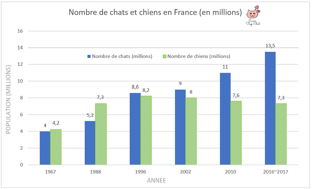 Graphique_population_nombre_chat_france_1967_1988_1996_2002_2010_2016_2017